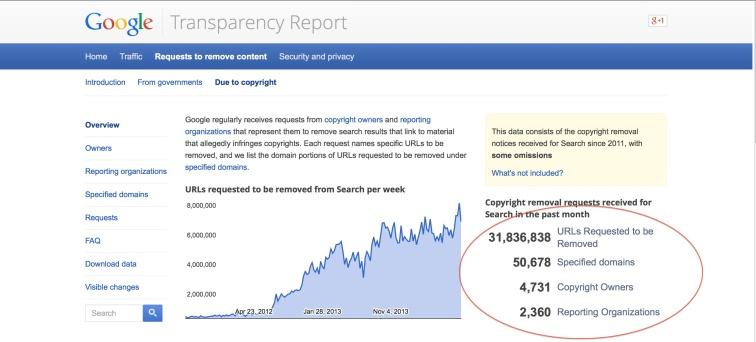 Goog Transparency