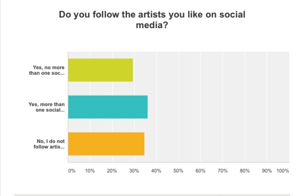 Artists on Social Media Interim