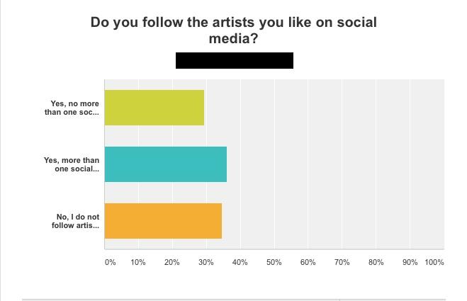 Artists on Social Media Interim