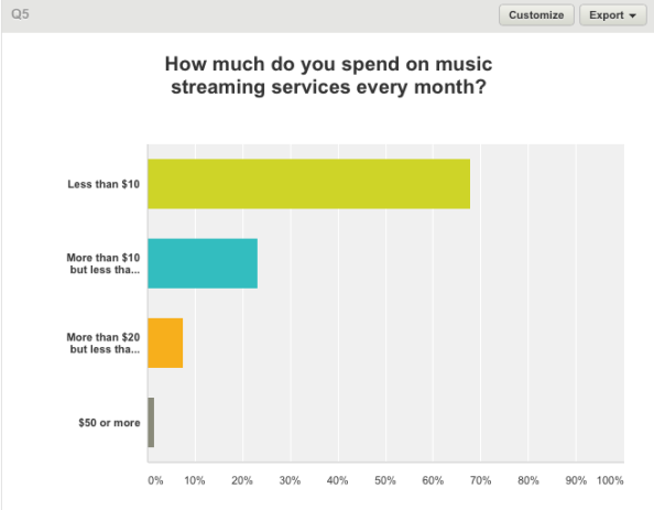 Monthly Streaming Spend Interim