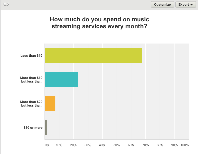 Monthly Streaming Spend Interim