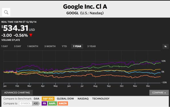 Google Comparison