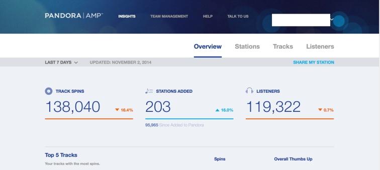 Pandora Data