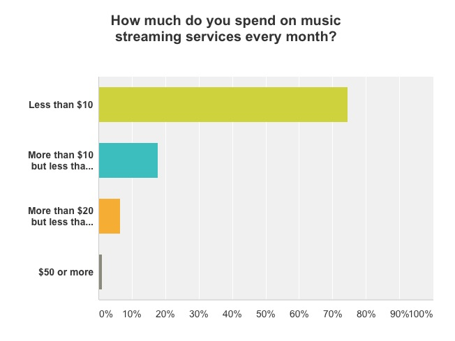 Monthly Spend on Streaming Services