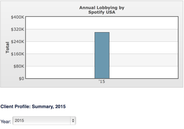 Spotify Lobbying According to OpenSecrets.org