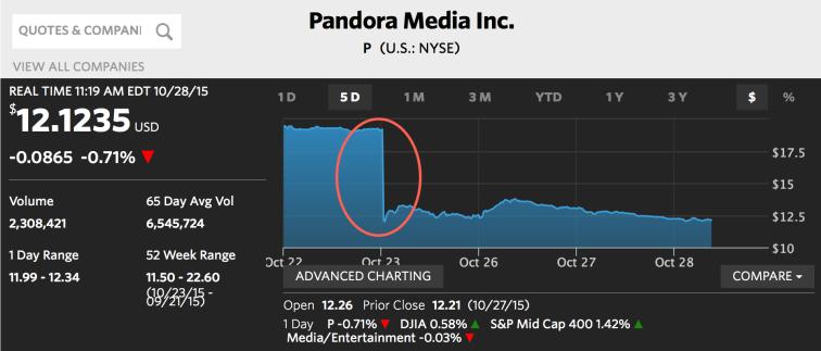 Pandora Stock Drop