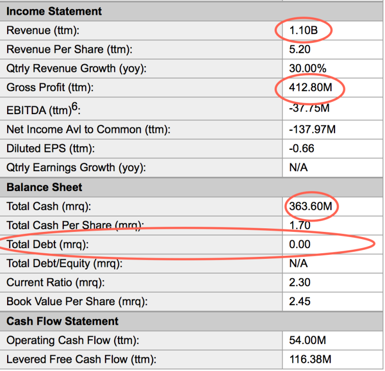 Pandora Income Statement