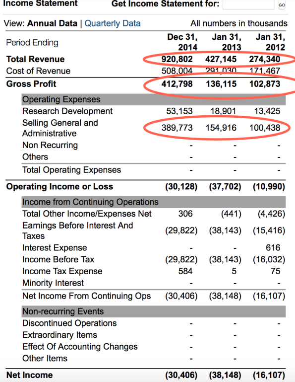 Pandora YOY Income Statement