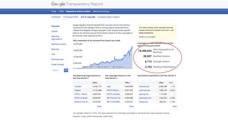 Google DMCA 3-27-16