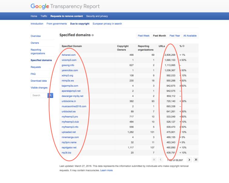Google DMCA by Domain 3-27-16