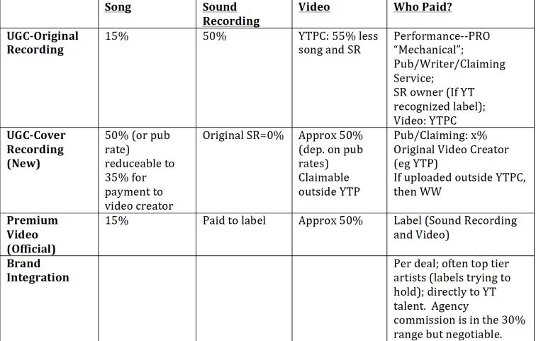 YouTube Chart