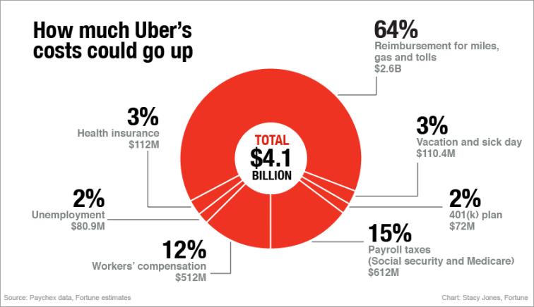 uber-pie-chart-ft