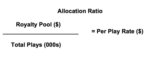 Royalty Allocation Ratio
