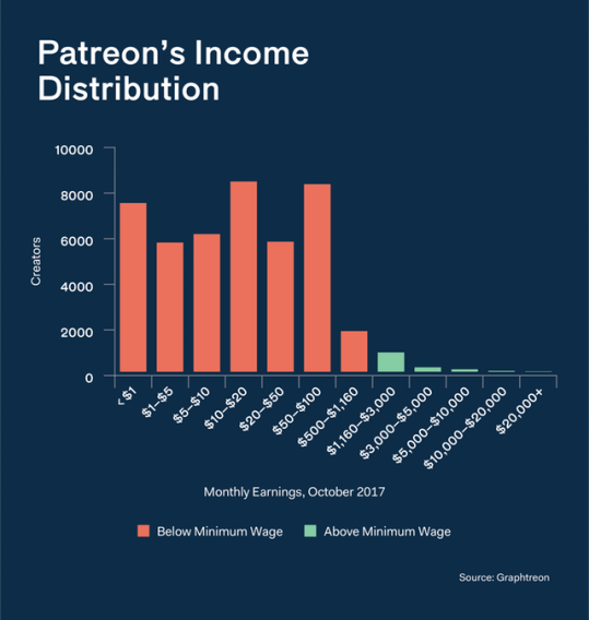 Patron Income Distribution