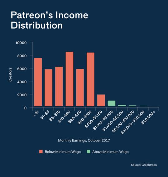 Patron Income Distribution