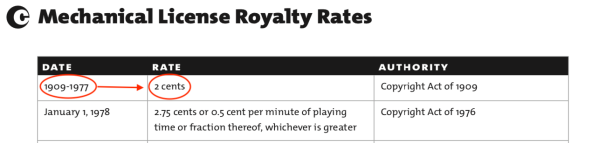 Historical Rates