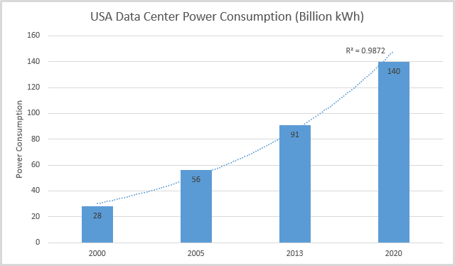 us-data-center-power-consumption