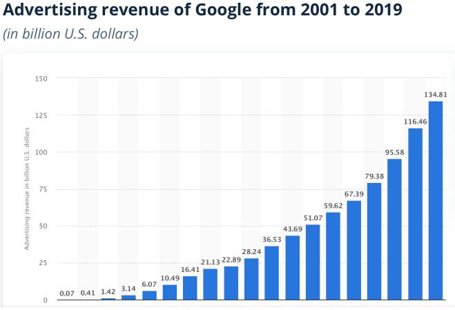 Google Ad Revenue Graph 2001-2019