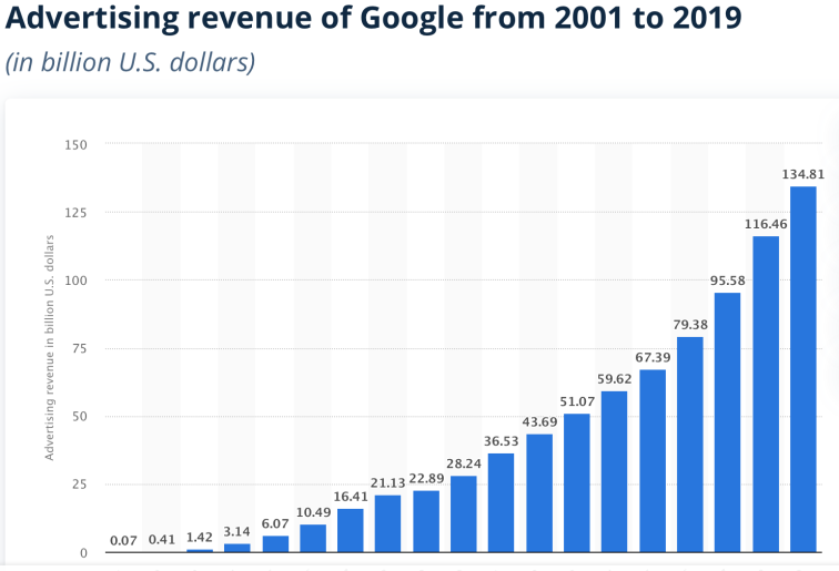 Google Ad Revenue Graph 2001-2019