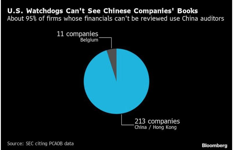 Bloomberg China