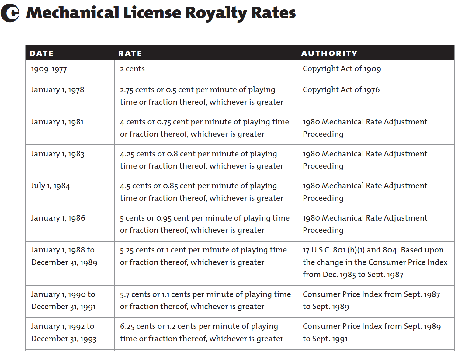 Mechanical License Royalty Rates 1