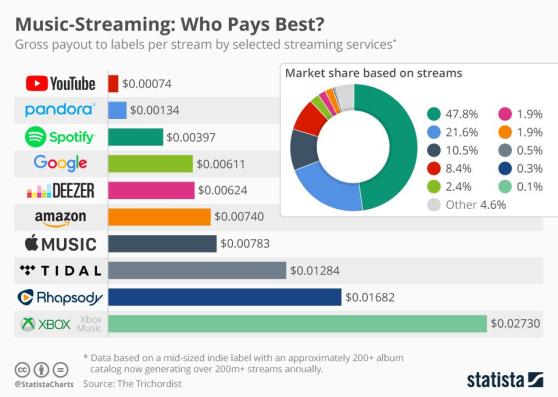 etude-ecoute-en-continu-streaming-montants-spotify-apple-music-google