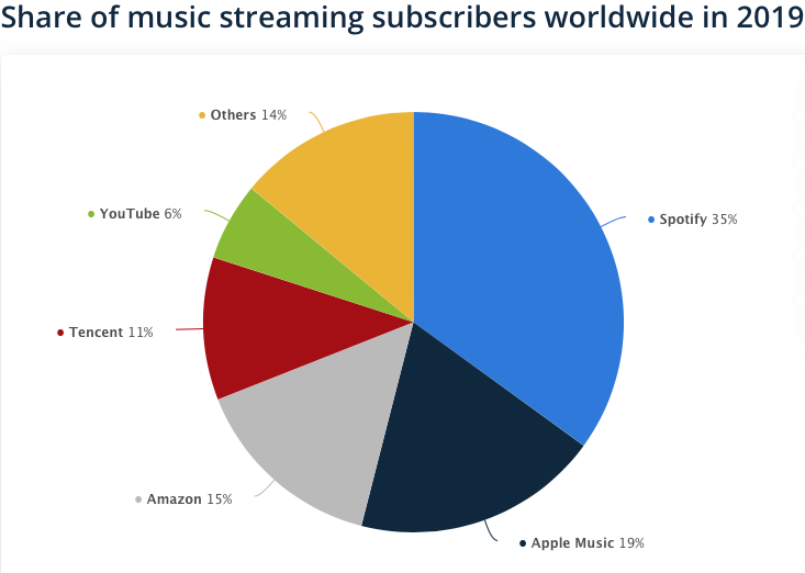 share of streaming services
